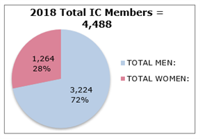 2018 IC Business Report